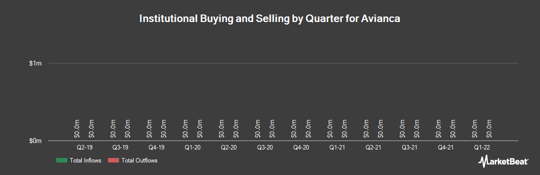 Institutional Ownership History for Avianca (NYSE:AVH)