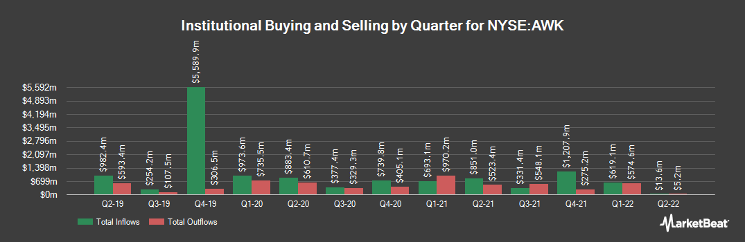 Institutional Ownership History for American Water Works (NYSE:AWK)