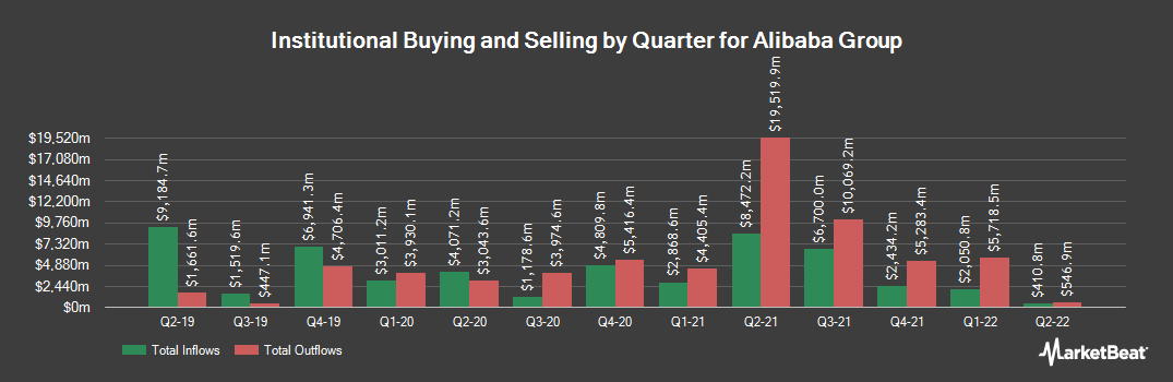 Institutional Ownership History for Alibaba Group (NYSE:BABA)