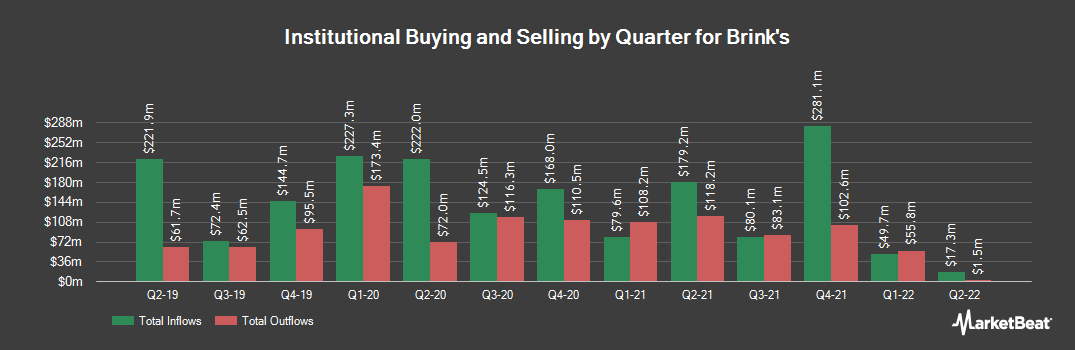 Institutional Ownership History for Brink`s (NYSE:BCO)