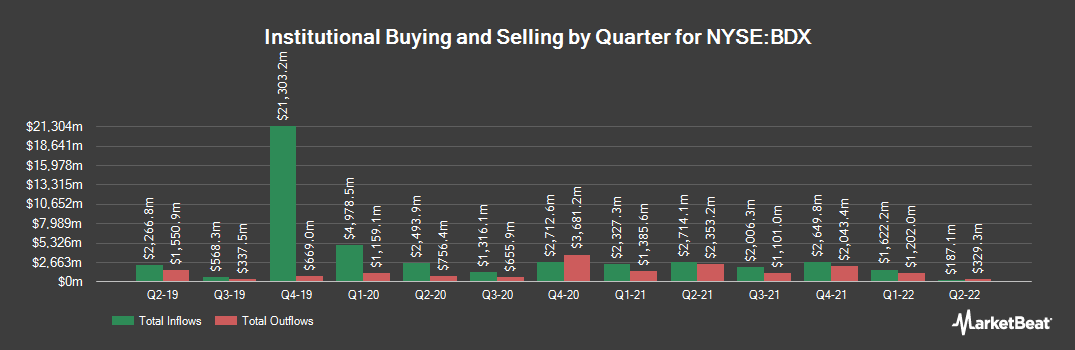 Institutional Ownership History for Becton Dickinson and (NYSE:BDX)