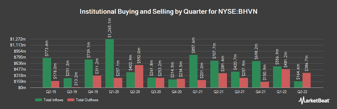 Institutional Ownership History for Biohaven Pharmaceutical (NYSE:BHVN)