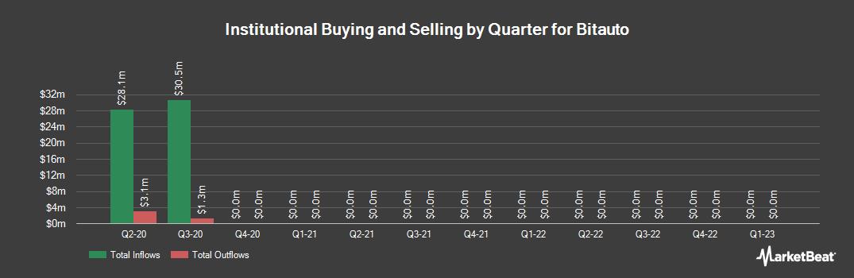 Institutional Ownership History for Bitauto (NYSE:BITA)