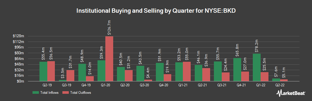 Institutional Ownership History for Brookdale Senior Living (NYSE:BKD)