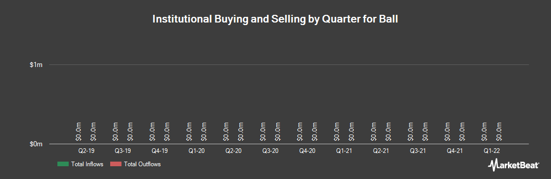 Institutional Ownership History for Ball (NYSE:BLL)