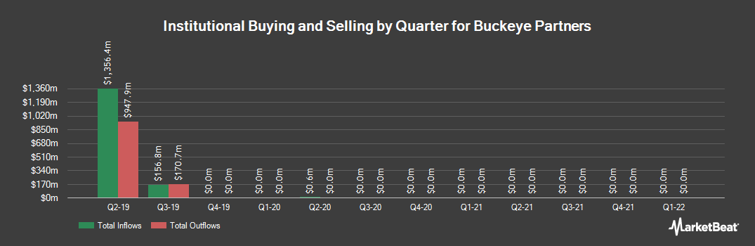 Institutional Ownership History for Buckeye Partners (NYSE:BPL)