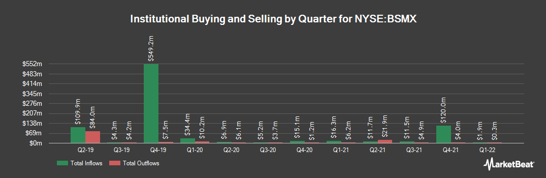 Institutional Ownership History for Banco Santander Mexico Sa Instcn De (NYSE:BSMX)