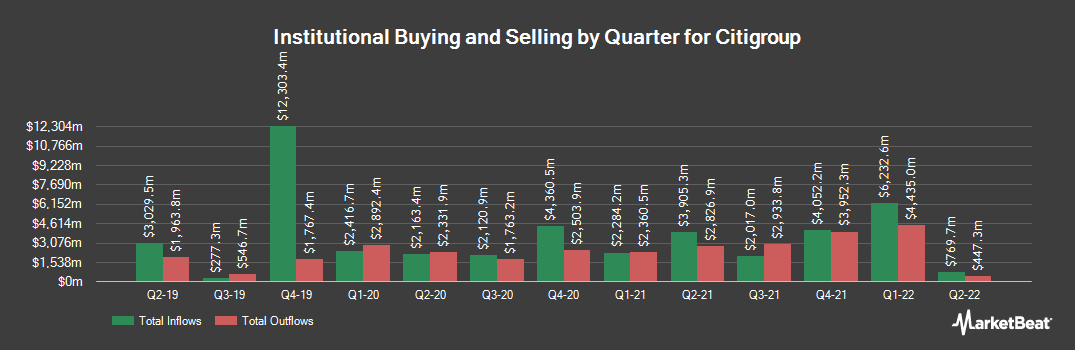 Institutional Ownership History for Citigroup (NYSE:C)