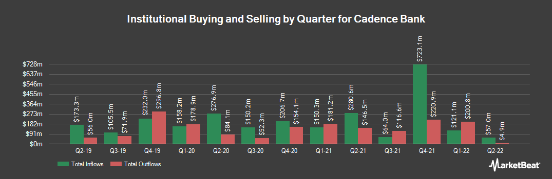Institutional Ownership History for Cadence Bancorp (NYSE:CADE)