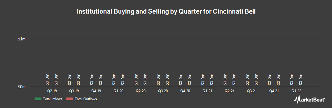 Institutional Ownership History for Cincinnati Bell (NYSE:CBB)
