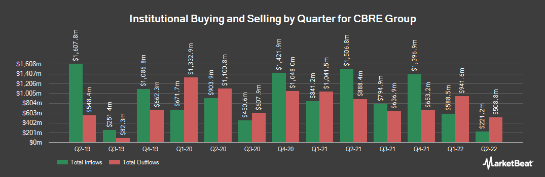 Institutional Ownership History for CBRE Group (NYSE:CBRE)