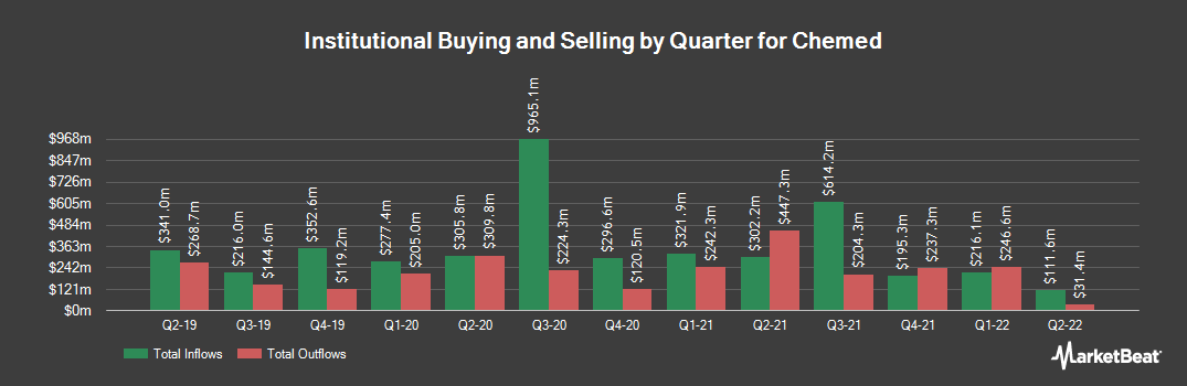 Institutional Ownership History for Chemed (NYSE:CHE)