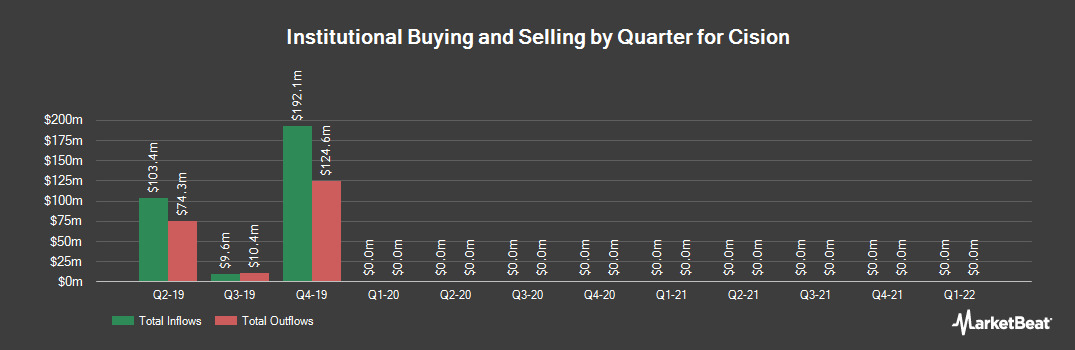 Institutional Ownership History for Cision (NYSE:CISN)