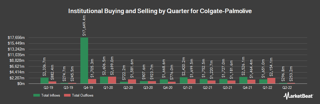 Institutional Ownership History for Colgate-Palmolive (NYSE:CL)