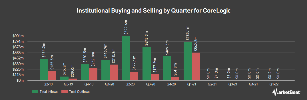 Institutional Ownership History for Corelogic (NYSE:CLGX)