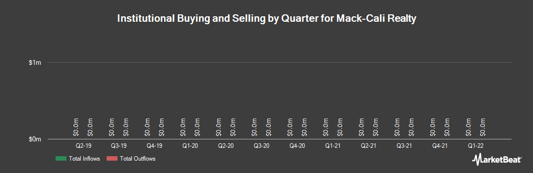 Institutional Ownership History for Mack Cali Realty (NYSE:CLI)