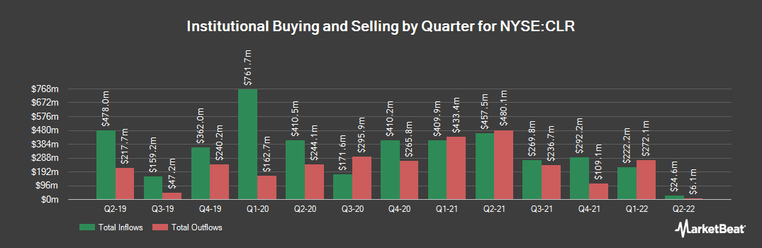 Institutional Ownership History for Continental Resources (NYSE:CLR)