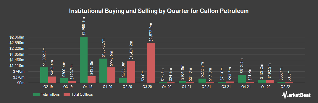 Institutional Ownership History for Callon Petroleum (NYSE:CPE)