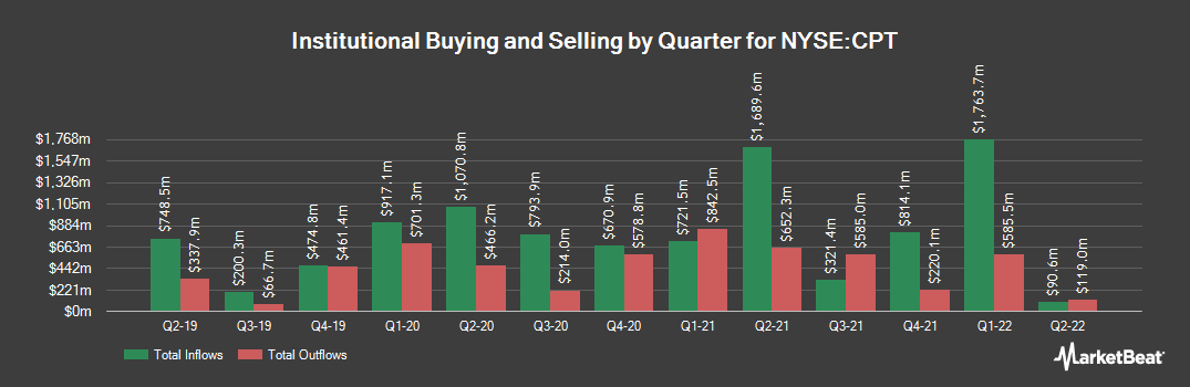 Institutional Ownership History for Camden Property Trust (NYSE:CPT)