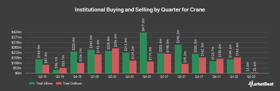 Institutional Ownership History for Crane (NYSE:CR)