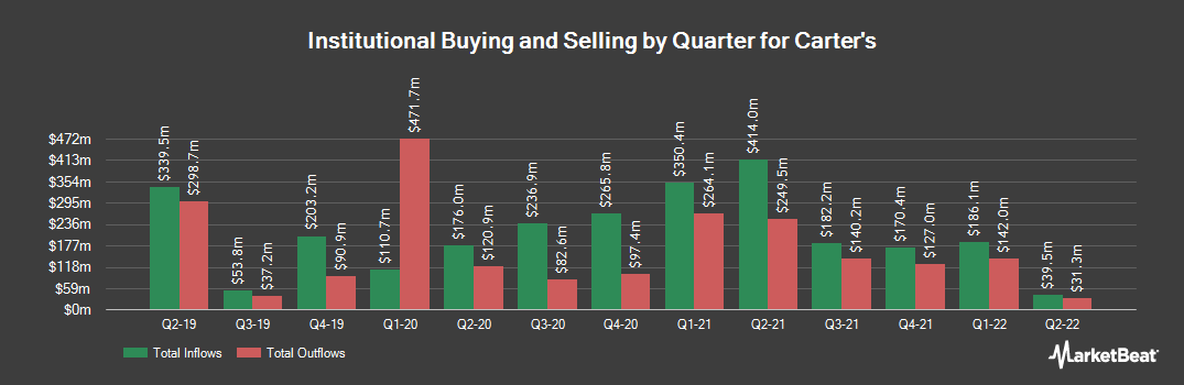 Institutional Ownership History for Carter`s (NYSE:CRI)