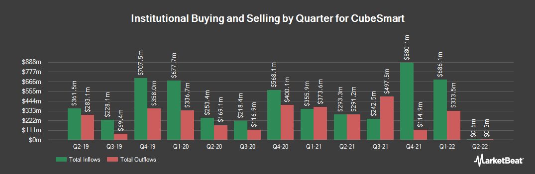 Institutional Ownership History for CubeSmart (NYSE:CUBE)