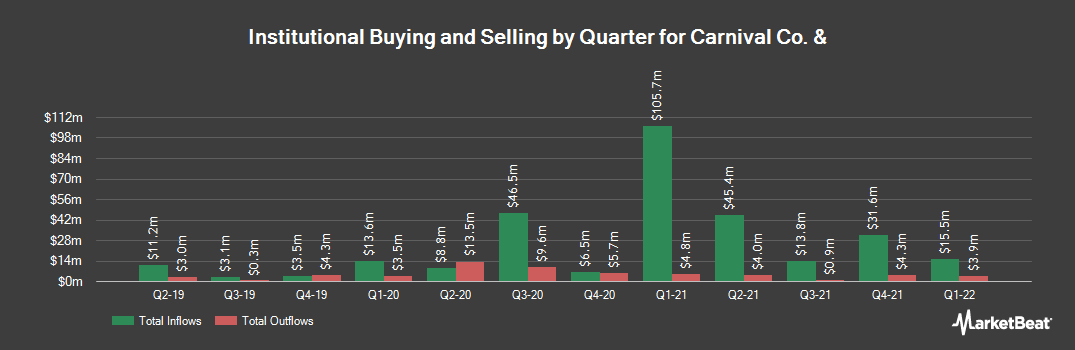 Institutional Ownership History for Carnival (NYSE:CUK)