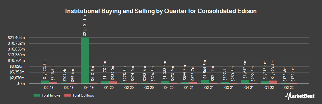 Institutional Ownership History for Consolidated Edison (NYSE:ED)