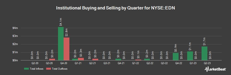 Institutional Ownership History for Empresa Distribuidora y Cmrz Nrt (NYSE:EDN)