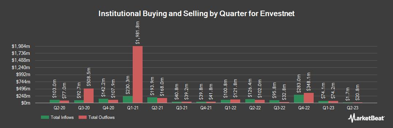 Institutional Ownership History for Envestnet (NYSE:ENV)