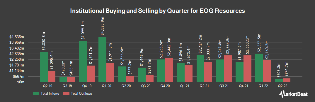 Institutional Ownership History for EOG Resources (NYSE:EOG)