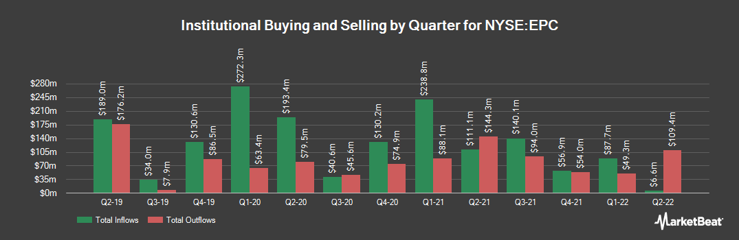 Institutional Ownership History for Edgewell Personal Care (NYSE:EPC)