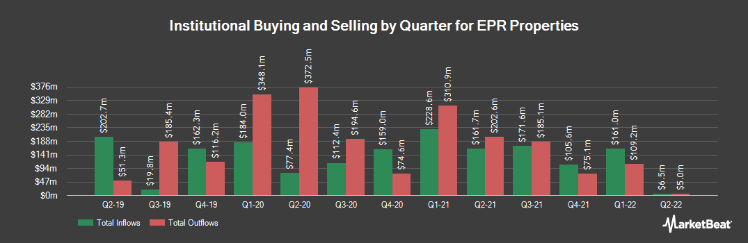 Institutional Ownership History for EPR Properties (NYSE:EPR)