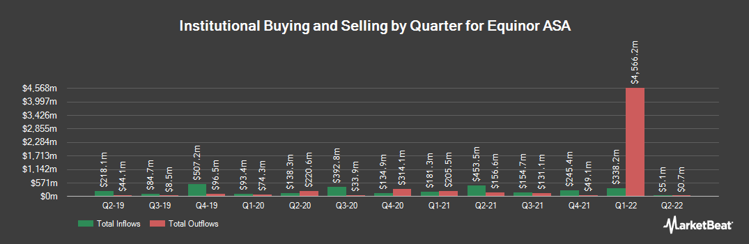 Institutional Ownership History for Equinor ASA (NYSE:EQNR)