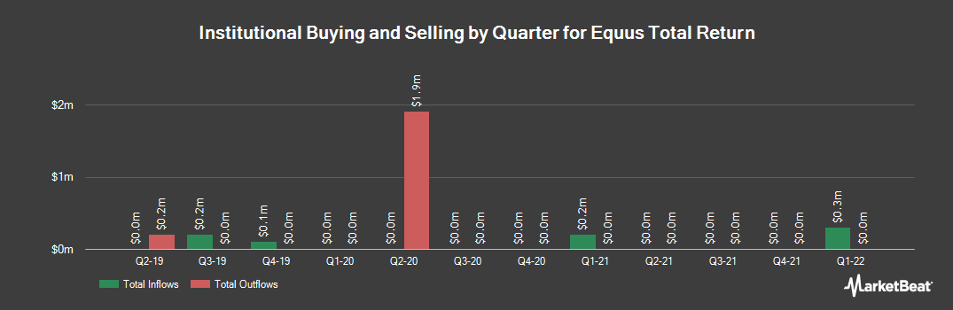 Institutional Ownership History for Equus Total Return (NYSE:EQS)
