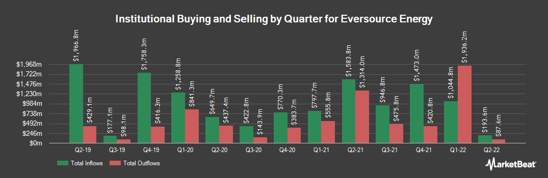 Institutional Ownership History for Eversource Energy (NYSE:ES)