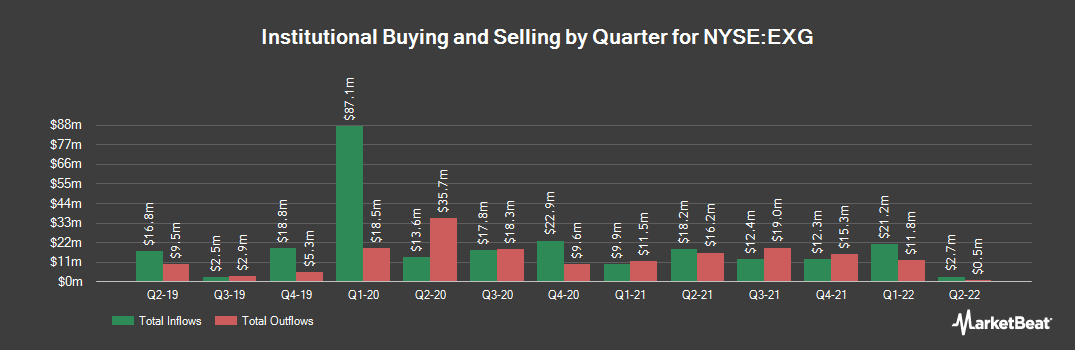 Institutional Ownership History for Eaton Vance Tax-Managed Global Dive Eq (NYSE:EXG)