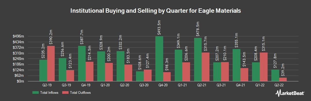 Institutional Ownership History for Eagle Materials (NYSE:EXP)