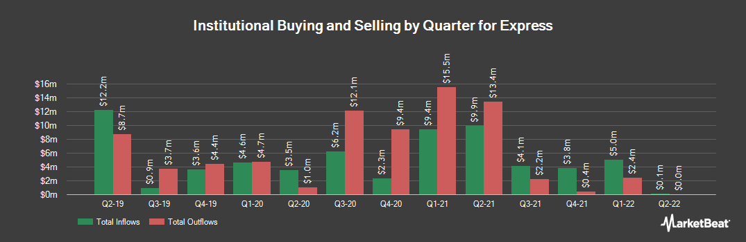 Institutional Ownership History for Express (NYSE:EXPR)