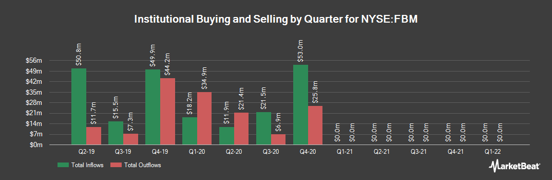 Institutional Ownership History for Foundation Building Materials (NYSE:FBM)