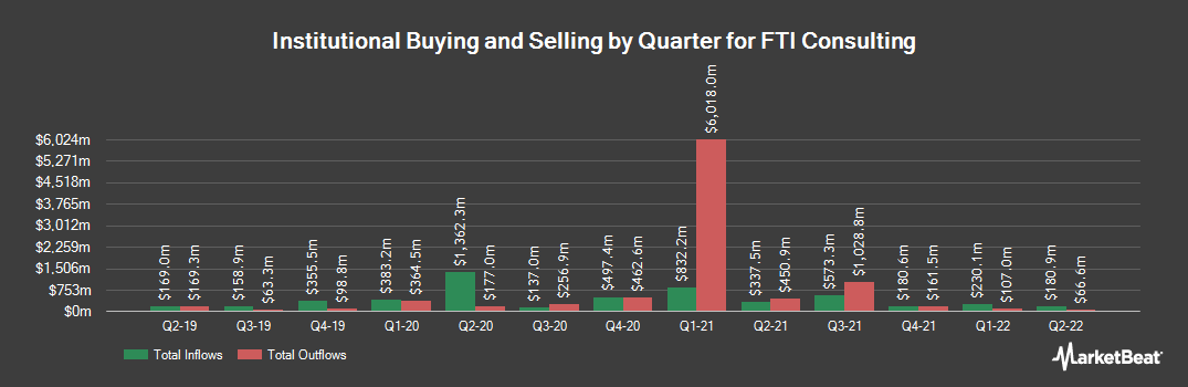 Institutional Ownership History for FTI Consulting (NYSE:FCN)