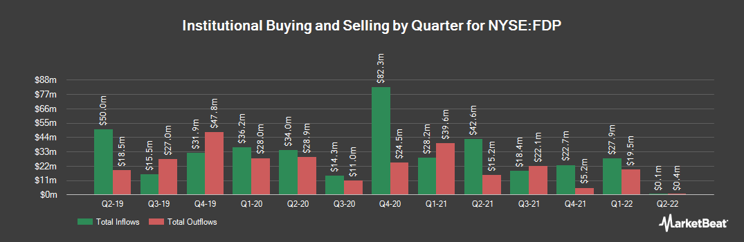 Institutional Ownership History for Fresh Del Monte Produce (NYSE:FDP)
