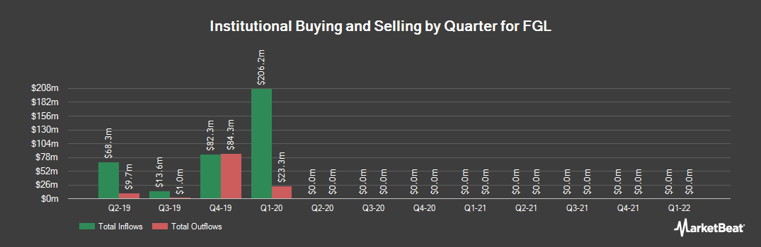 Institutional Ownership History for FGL (NYSE:FG)