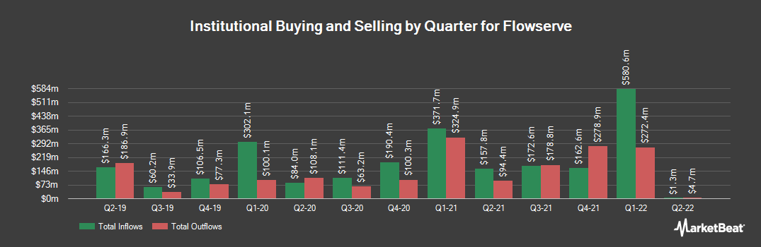 Institutional Ownership History for Flowserve (NYSE:FLS)