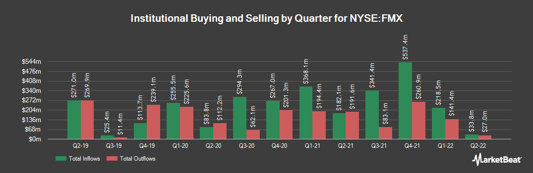 Institutional Ownership History for Fomento Economico Mexicano SAB (NYSE:FMX)