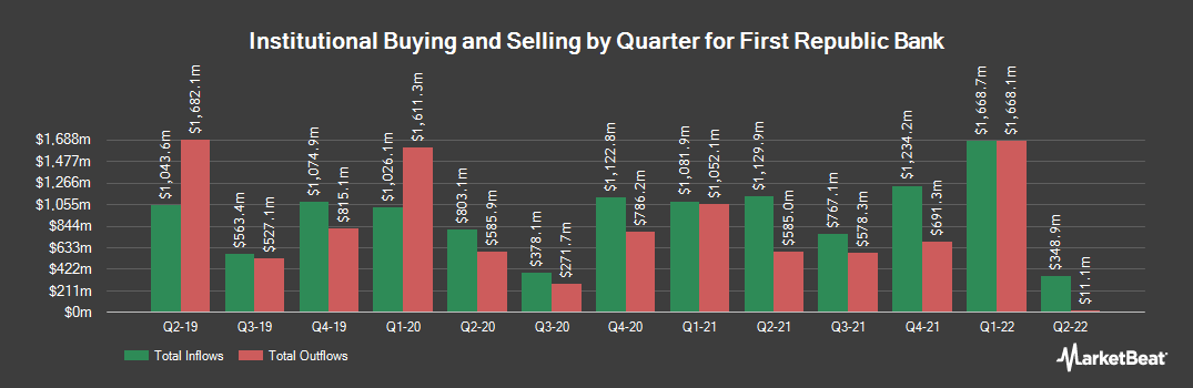 Institutional Ownership History for First Republic Bank (NYSE:FRC)