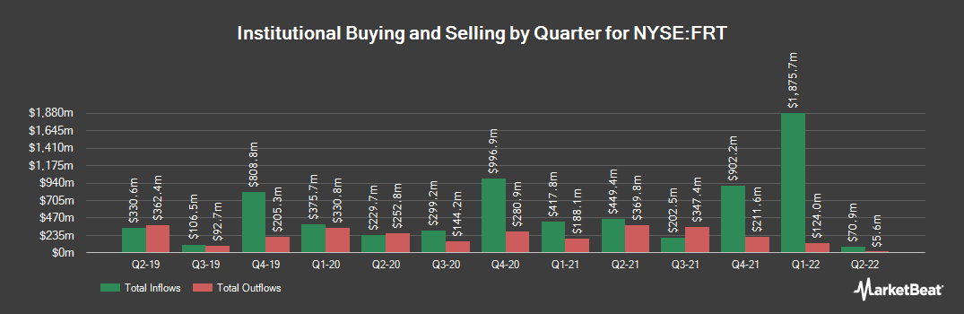 Institutional Ownership History for Federal Realty Investment Trust (NYSE:FRT)