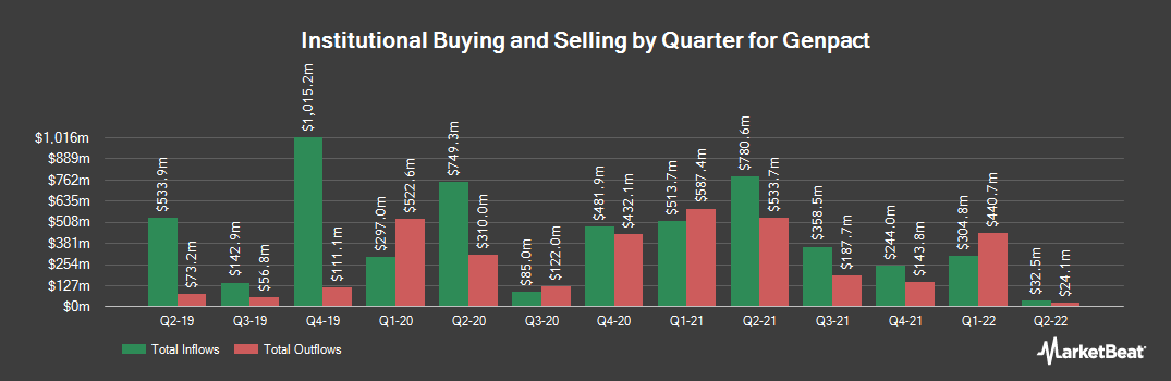 Institutional Ownership History for Genpact (NYSE:G)