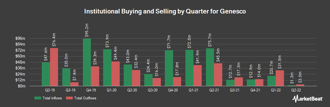 Institutional Ownership History for Genesco (NYSE:GCO)