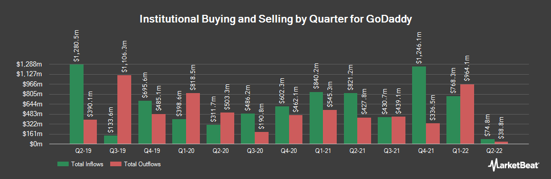 Institutional Ownership History for Godaddy (NYSE:GDDY)
